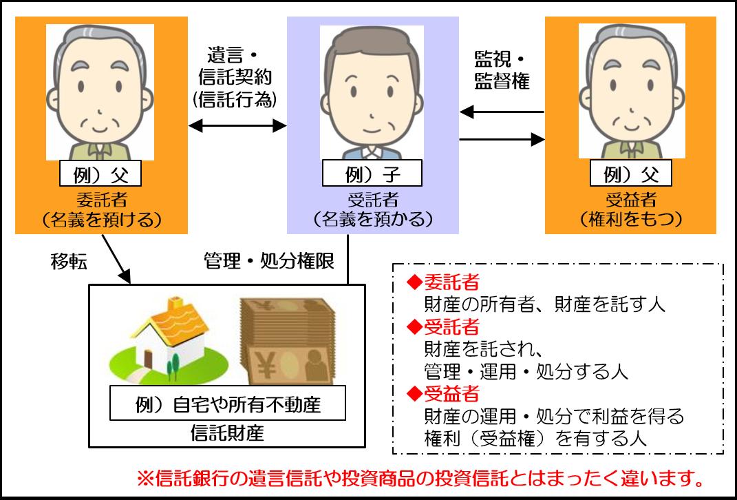 家族信託 | 相続・遺言のご相談窓口 ケアロハ|神奈川県